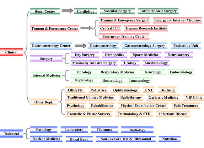 Verfügbare Departments am MedoPolo Shanghai East Krankenhaus